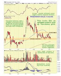 Prominent Gold Stock At Buy Spot