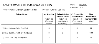 process failure modes and effects analysis failure mode effects analysis fmea tutorial
