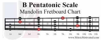 B Pentatonic Scale Charts For Mandolin