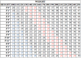 Ideal Weight Chart Best BMI Calculator Harvard Health