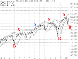 Weekly Market Commentary 12 19 14