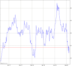 Snc Lavalin Group Inc Stock Chart Snc