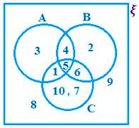 examples on venn diagram   solved problems on venn diagram   venn    examples on venn diagram