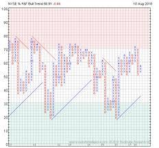Point Figure Bullish Breadth Indicator