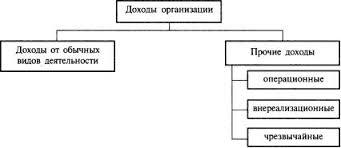 Доходы расходы и прибыль организации предприятия