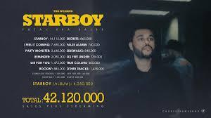 Starboy Charts