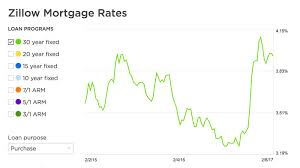 Home Interest Rates Chart Interest Rates On Mortgages Are Going Up Heres What That