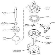 maintaining johnson evinrude 9 9 part 1 Combo Starter Diagram Combo Starter Diagram #100 combination starter wiring diagram