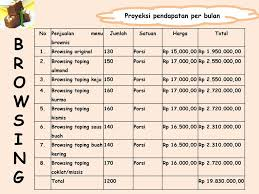 2e bogor educare a place where english improves your life proposal. Browsing Brownies Singkong Ppt Download