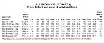 Todays Silver Value Pay Prudential Online