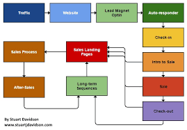online marketing    understanding the basicsonline marketing   understanding the basics   lead flow diagram