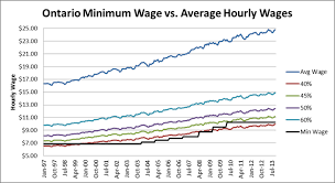 Heres What A Truly Fair Minimum Wage Would Look Like Mike