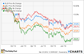 3 Reasons Schlumbergers Stock Could Rise The Motley Fool