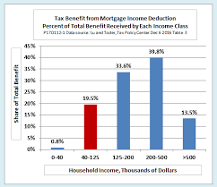 Chart Middle Class Income Who Really Benefits From The Mortgage Interest Deduction