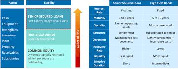 Senior Secured Loans