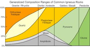 Feldspar Minerals Make Up Over 50 Of Earths Crust