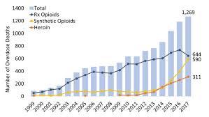 Tennessee Opioid Summary National Institute On Drug Abuse