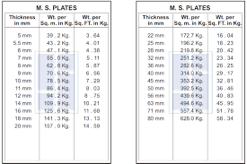 Ms Beam Unit Weight Chart New Images Beam