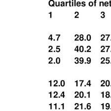 Networth Form Distribution Of Net Worth By Form Of Care Compared To That Of All
