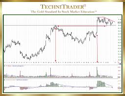 Pin By Technitrader On Stock Trading And Investing Courses