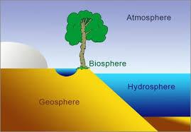Biosphere Atmosphere Geosphere And Hydrosphere Earth
