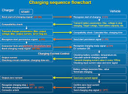 Flow Diagram Of The Chademo Chagrining Protocol Download