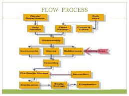 Cssd Workflow Chart Cssd