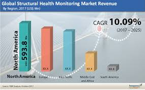 Structural Health Monitoring Structural Health Monitoring Market
