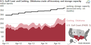 Crude Oil Storage And Capacity Have Increased In Cushing