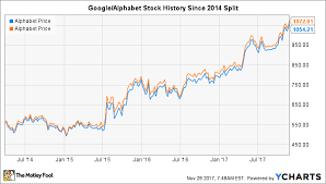 Google Stock Split History The Most Controversial Stock
