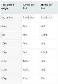 Paracetamol Child Adults Dosage Weight Calculator Uses