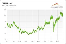Xau Index Simple Definition Sunshine Profits