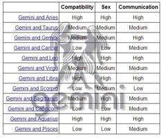 Cancer And Gemini Compatibility Chart Zodiac Compatibility Google Search Gemini Libra Gemini