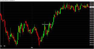 Mcx Crude Oil Chart Free Mcx Commodity Tips 26 June 2015 Commodity Eod Chart