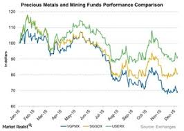 What Is Alternative Precious Metal Fund Vgpmxs Investment