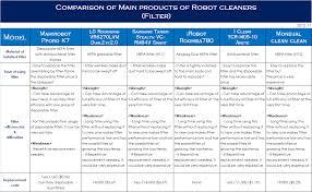 Vacuum Comparison Chart Latest Robot Vacuum Cleaners Comparison Chart 2012