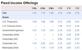 Fidelity Money Market Funds