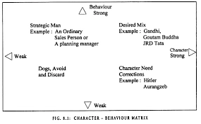essay on ethics meaning need and importance business character behaviour matrix