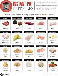 Electric Pressure Cooker Time Chart Pdf The Most Useful Instant Pot Cheat Sheet On The Web Just Got