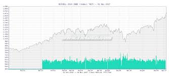 Rut Chart Tr4der Russell 2000 Inde Rut 2 Year Chart And Summary