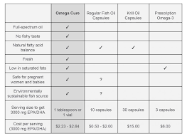 9 Reasons Why Omega Cure Is The Best Fish Oil On The Market