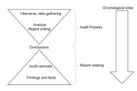 Best Practice 2 For Auditors Use An Efficient Report