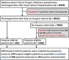 Discharge Hospice Referral And Lower 30 Day All Cause