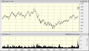 Sap Stock Chart Sap Se Adr Sap Quick Chart Nyse Sap Sap Se Adr Stock