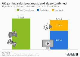 41 Matter Of Fact Video Sales Chart