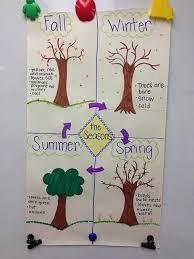 Seasons Chart Kindergarten Seasons Anchor Chart Kindergarten Www Bedowntowndaytona Com