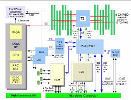 block diagram of motherboard the wiring diagram block diagram of motherboard wiring diagram block diagram