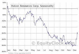 Hk Chart Halcon Resources Corp Nyse Hk Seasonal Chart Equity Clock