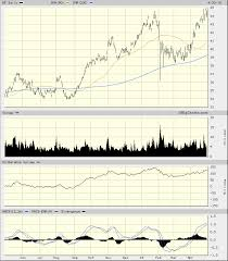 Up To The Minute Stock Charts Bps Stock Charts Say Its Time To Fill Up Realmoney
