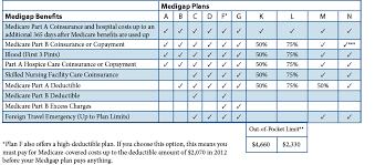 Medicare Supplement Plans Chart 2018 Most Popular Medicare Supplemental Insurance Plans Nj